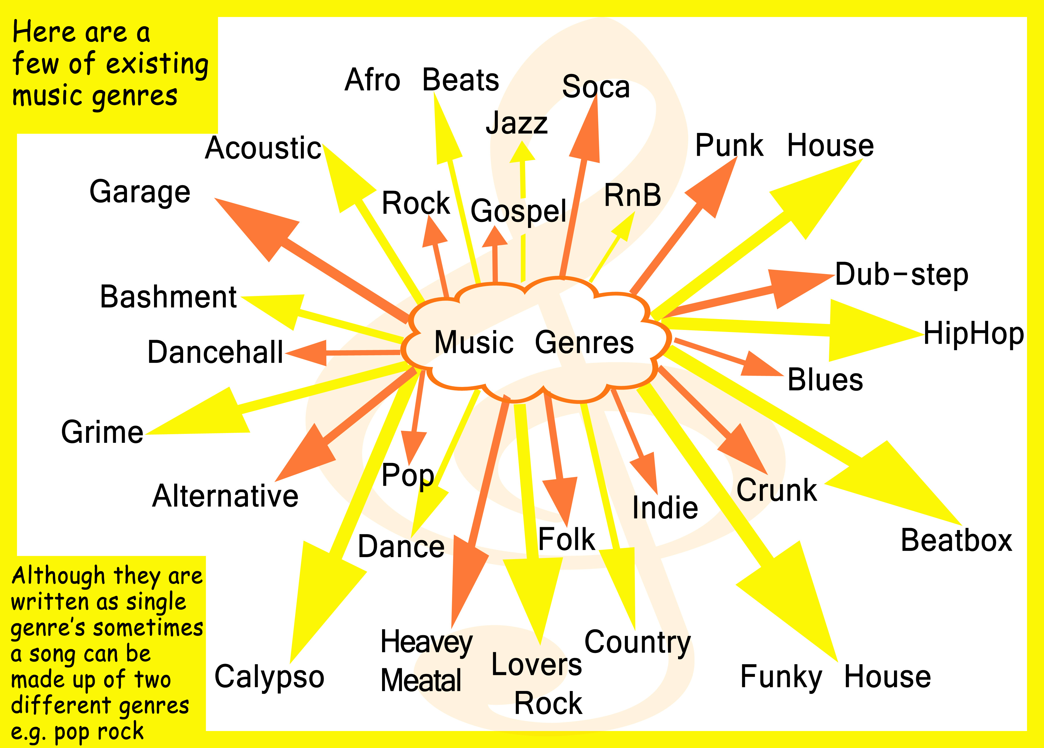 Musical genres for House music styles